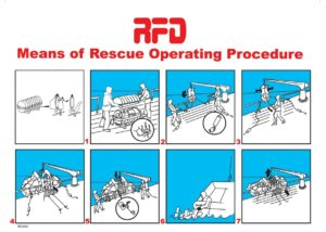 RFD Means of rescue operating procedure Poster